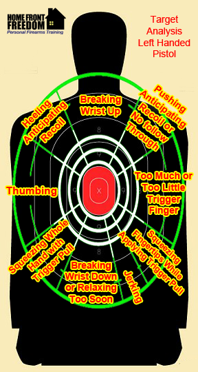 Left handed shooter target analysis